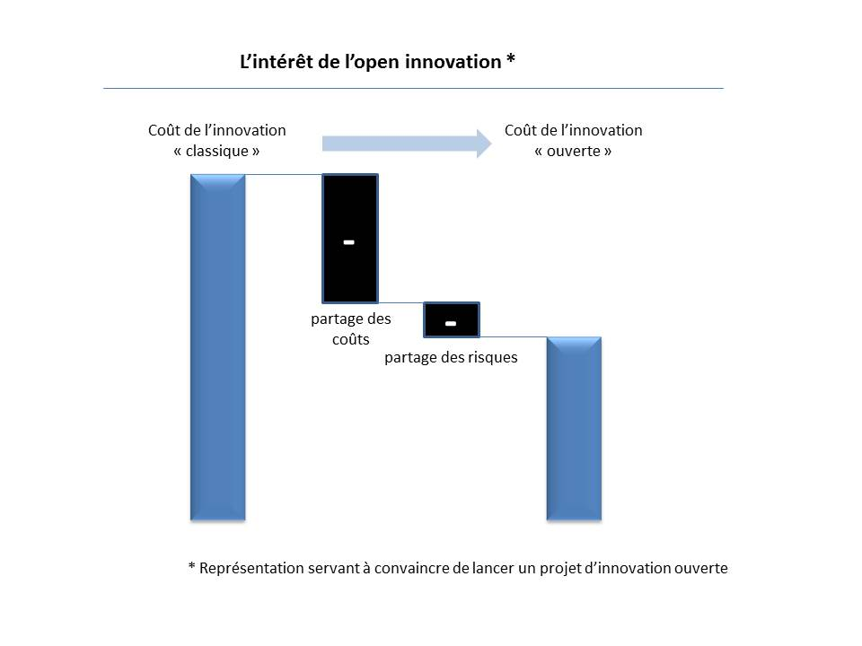 (Français) Le secret de la réussite de l'open innovation ?