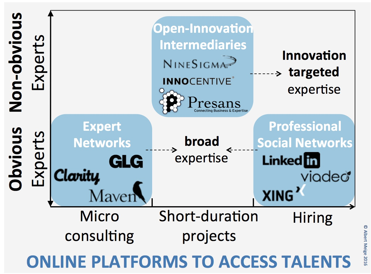 Three Factors Driving the Uberization of Talents