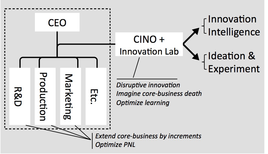 The Chief Innovation Officer (CINO) and team explore new territories by leveraging innovation intelligence, ideation, and experimentation. [source: Innovation Intelligence]