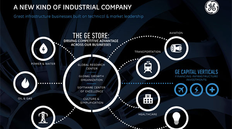 Industrial Digital Transformation: Interview with Robert Plana, General Electrics