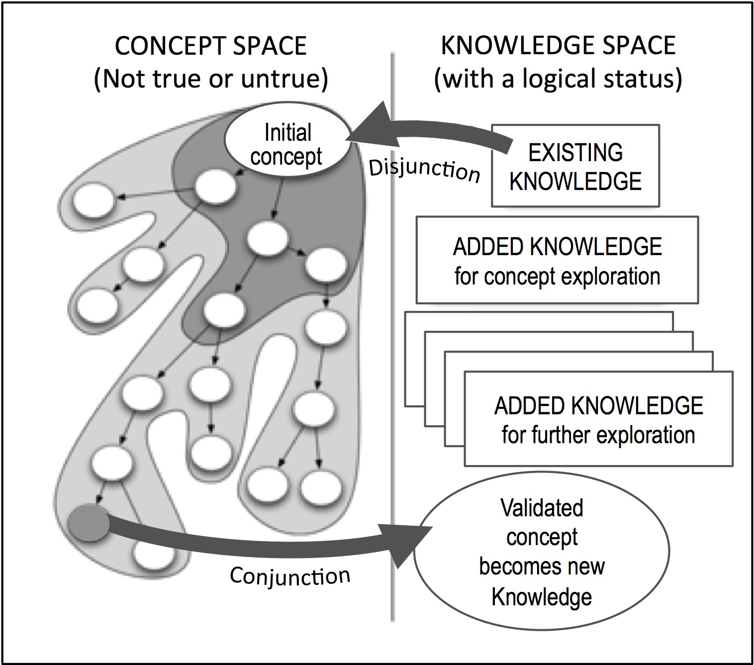 Knowledge and innovation: a tight interdependency