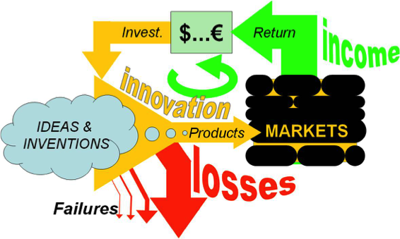 Fig.3: Innovation integrated in a financial cycle machine.