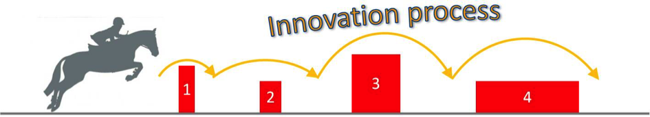 Fig. 4: Innovation seen has a hurdle game.