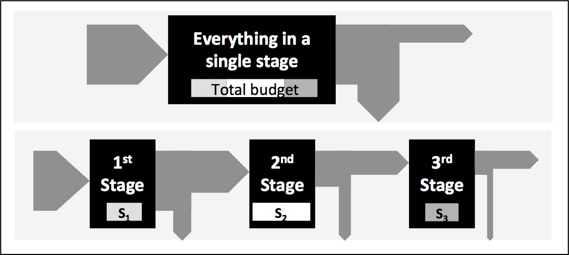 Schematic of an innovation process in a single stage (the top of the figure) or divided into three stages, each with a specified failure risk and budget. The gray arrows indicate movement through the process in the case of success (movement from left to right) or failure (movement down to the recycling bin).