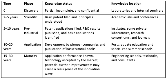 Knowledge Distribution During an Innovation Wave