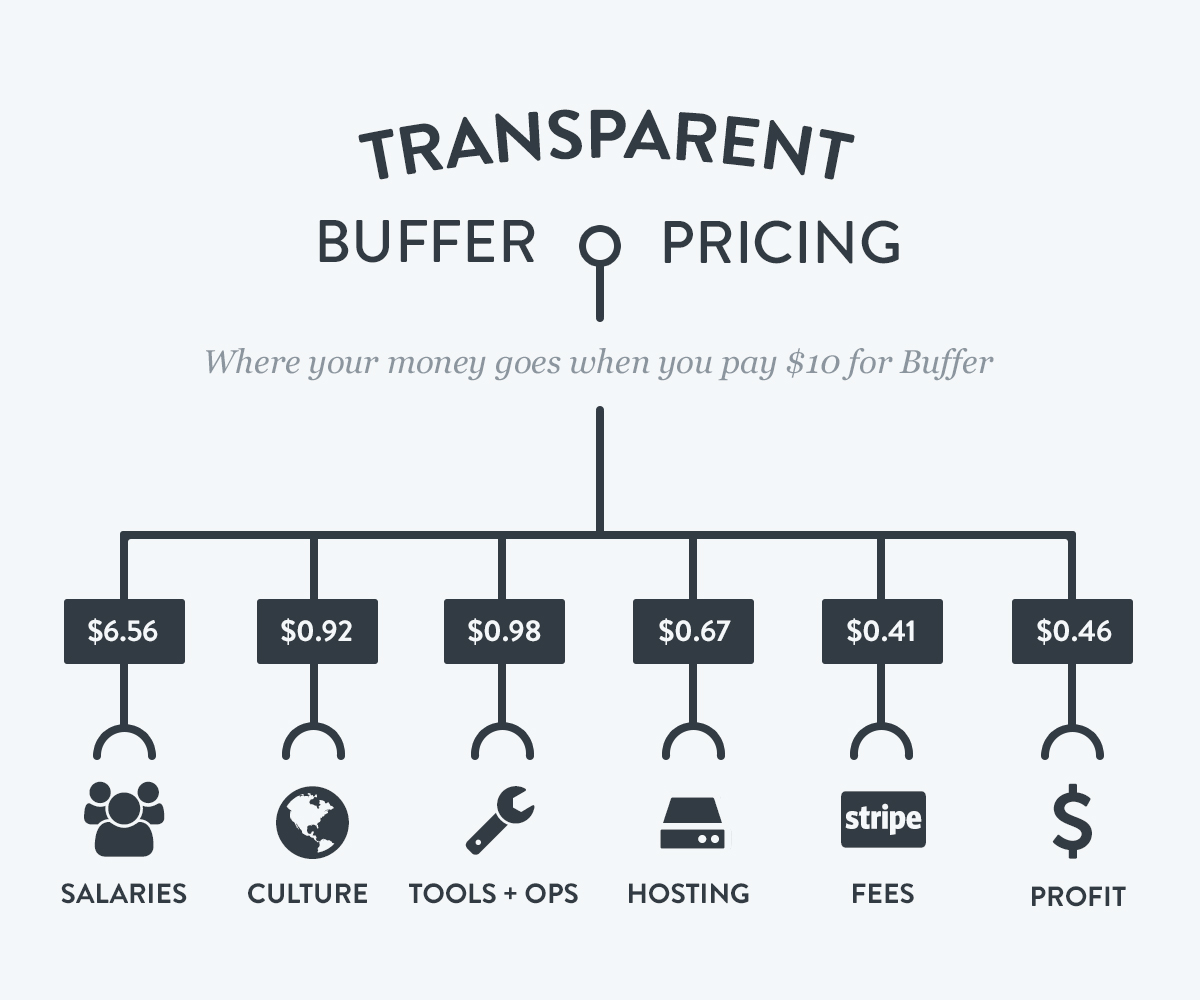 Transparent_Pricing_Buffer