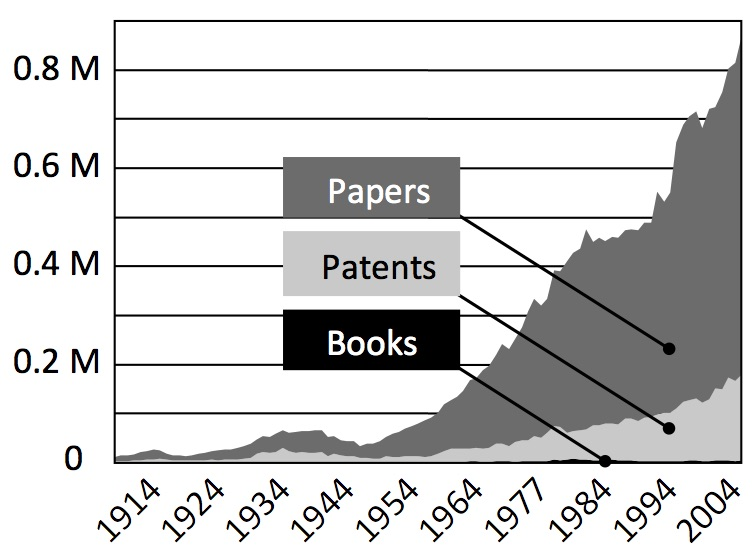 The chart shows the historical publication rate of scientific documents, papers, patents, and books listed in Chemical Abstracts Service.