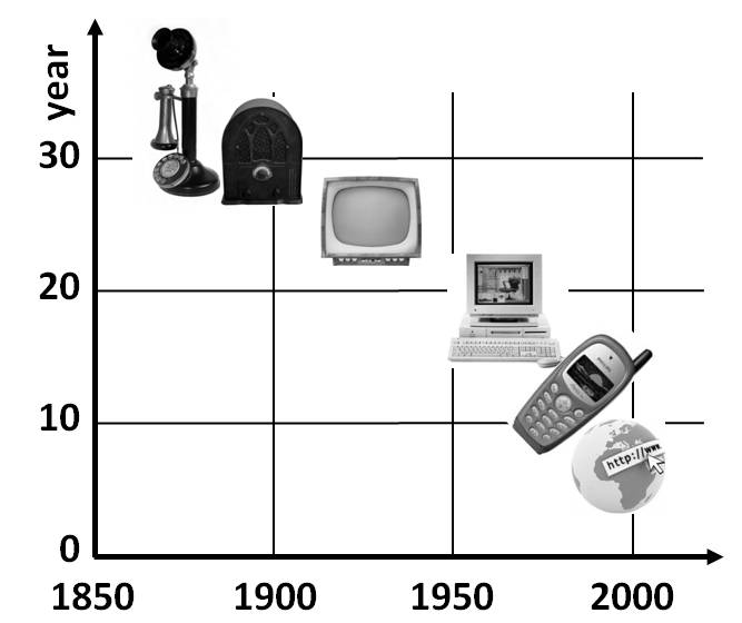 The chart shows the market-penetration time for six major inventions: telephone, radio, television, personal computer, mobile phone, and Internet broadband connection. Data, taken from Ray Kurzweil, provides a reasonable estimate of the delay between market introduction and penetration to 25% of the consumer market in the United States.
