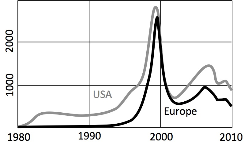 The chart shows the rate of start-up firm creation in Europe and the United States, as estimated from first venture-capital investment deal. The peak around the year 2000 corresponds to the famous Internet bubble. Europe was late to the start-up trend but has been catching up during the past two decades. Data is from Dow Jones VentureSource. The data is only indicative, because not all start-ups are funded by venture capital (some are funded privately, by existing companies, by angel investors, by incubators, and from other sources).