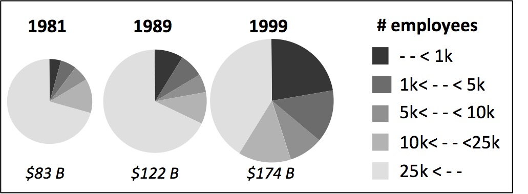 "Small companies' R&D investment. The pie charts show the increasing fraction of small companies contributing to R&D investment in the United States during 1981–1999. Source: Data extracted from National Science Foundation, ""Science Resources Studies,"" Survey of Industrial Research (1999)"