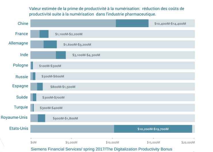 (Français) Comment la transformation digitale de votre entreprise peut vous faire économiser 9,8 % de votre C.A.