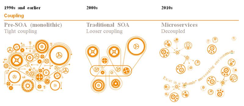 (Français) Plateforme digitale Presans : en route vers une architecture encore plus scalable