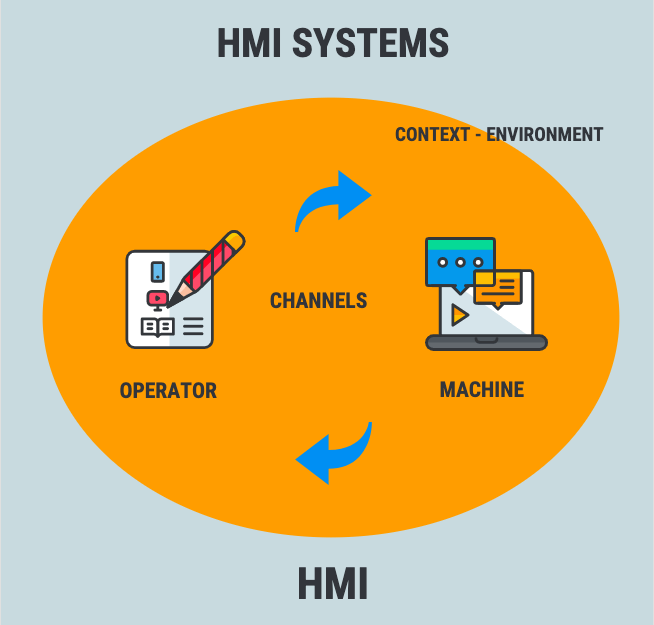A general introduction to the topic of HMIs