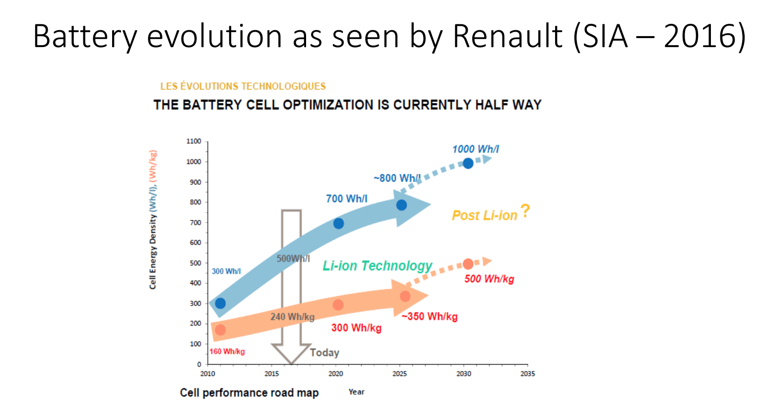 Energy transition: what battery/hydrogen mix?