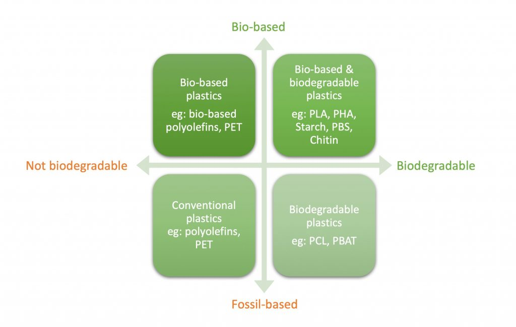 Sustainable plastics and plastic substitutes can find a spot in your technology portfolio