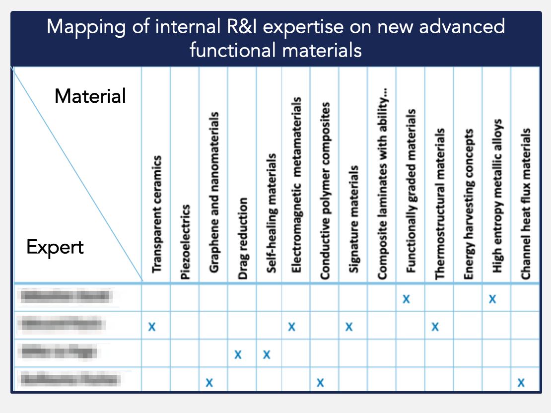 Mapping of internal R&I expertise on new advanced functional materials