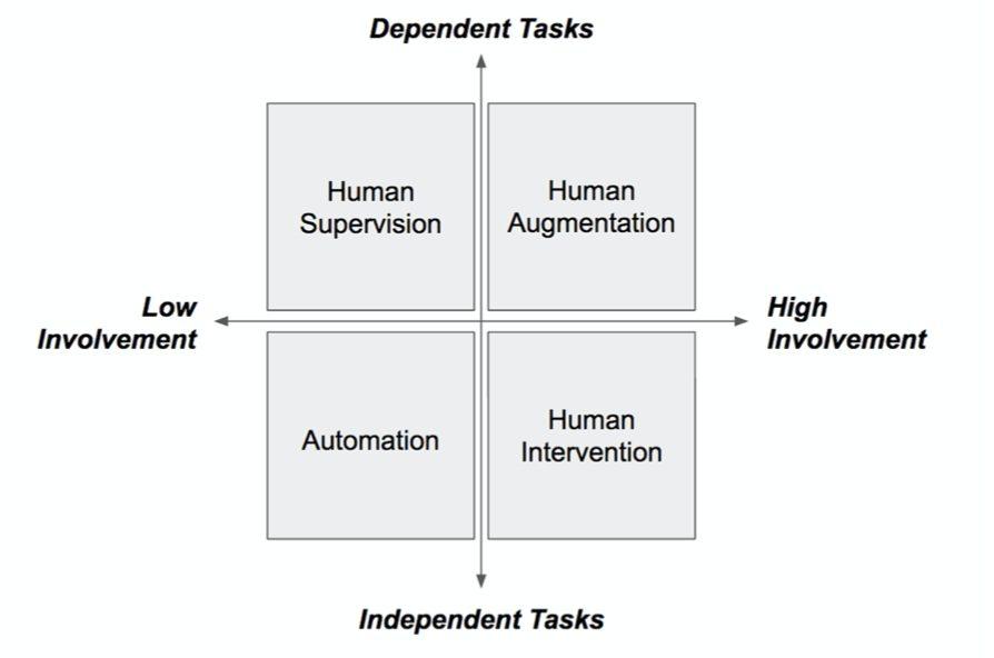AI's augmentation requires collaborative task allocation