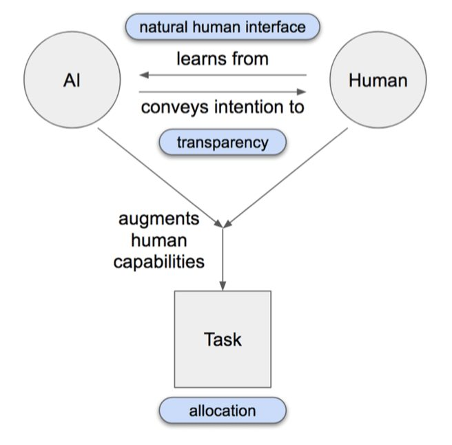 AI-enabled HMI design must take learnability, intentionality and augmentation into account